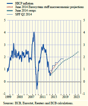 Previsions d'inflació